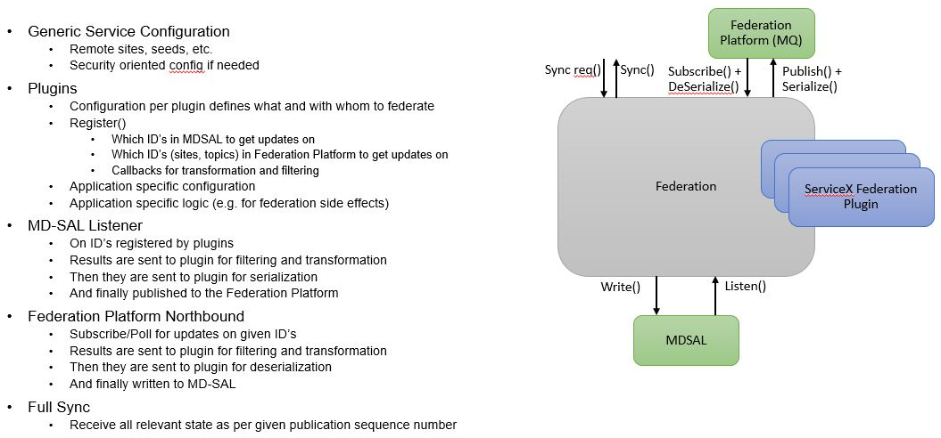 Federation Service Architecture Highlights