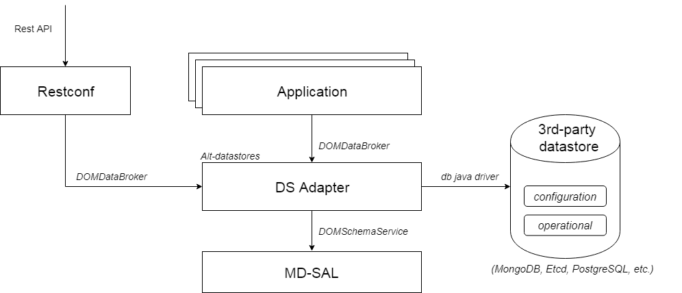 Alt-datastores-restconf-Page-7.png