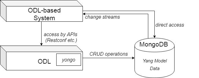 Alt-datastores-yongo-access2.png