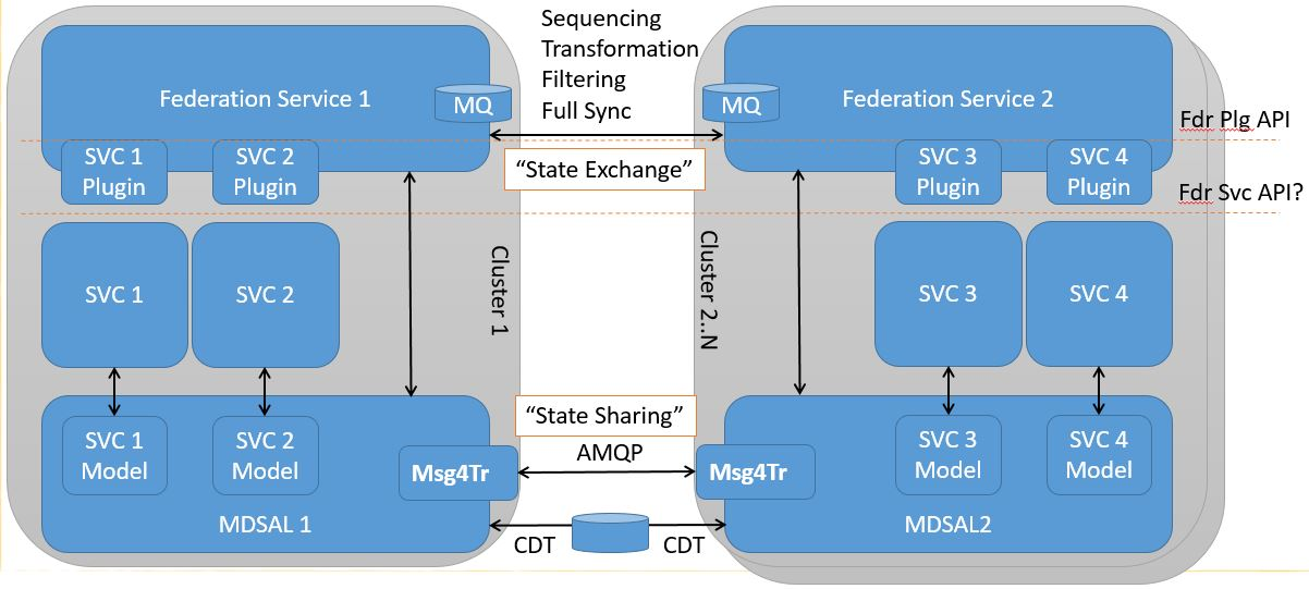 Federation Service Block Diagram