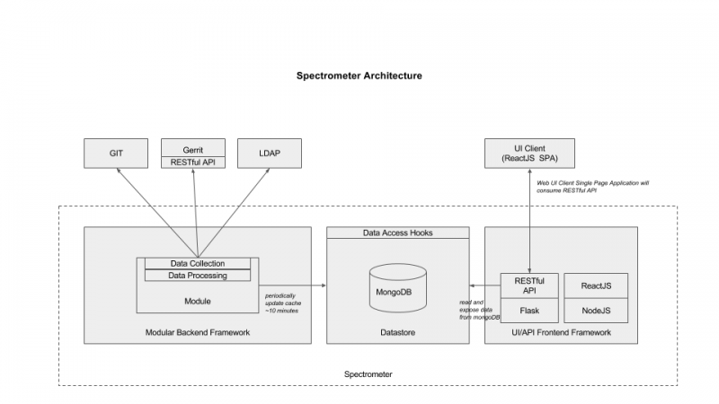 Spectrometer Architecture.png